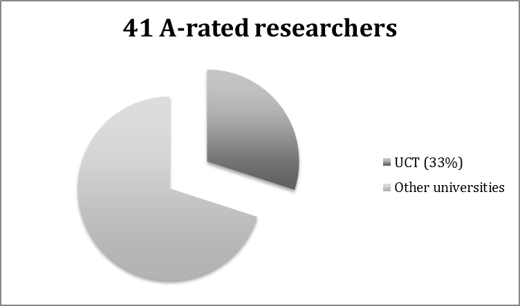A-rated researchers