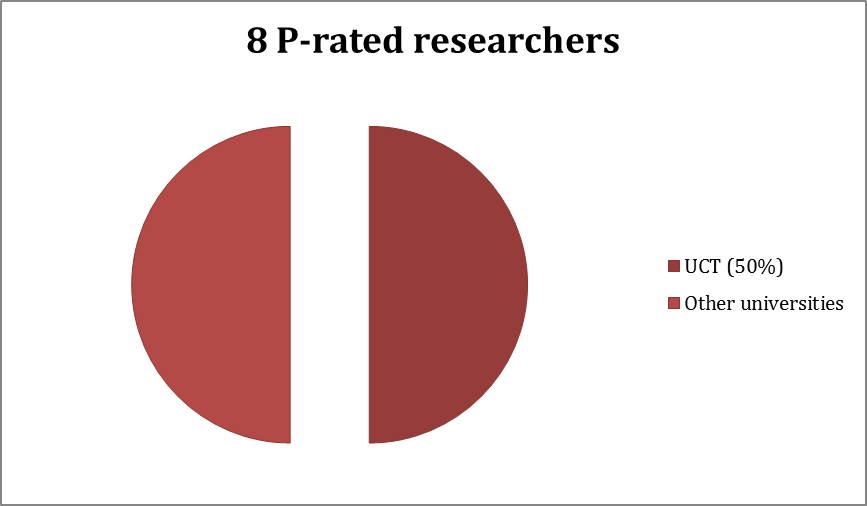 P-rated researchers
